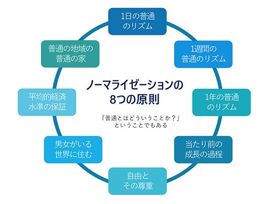 ノーマライゼーションの8つの原則