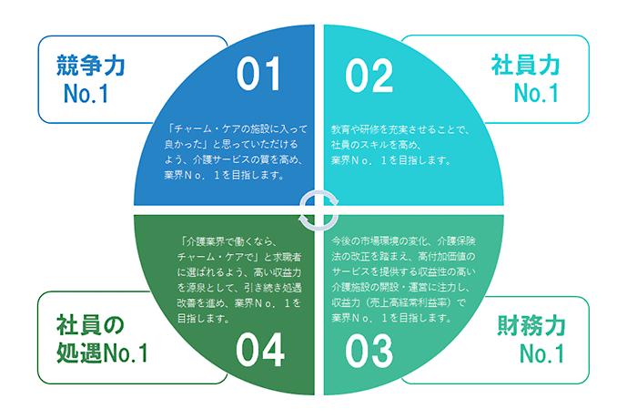 4つのNo.1